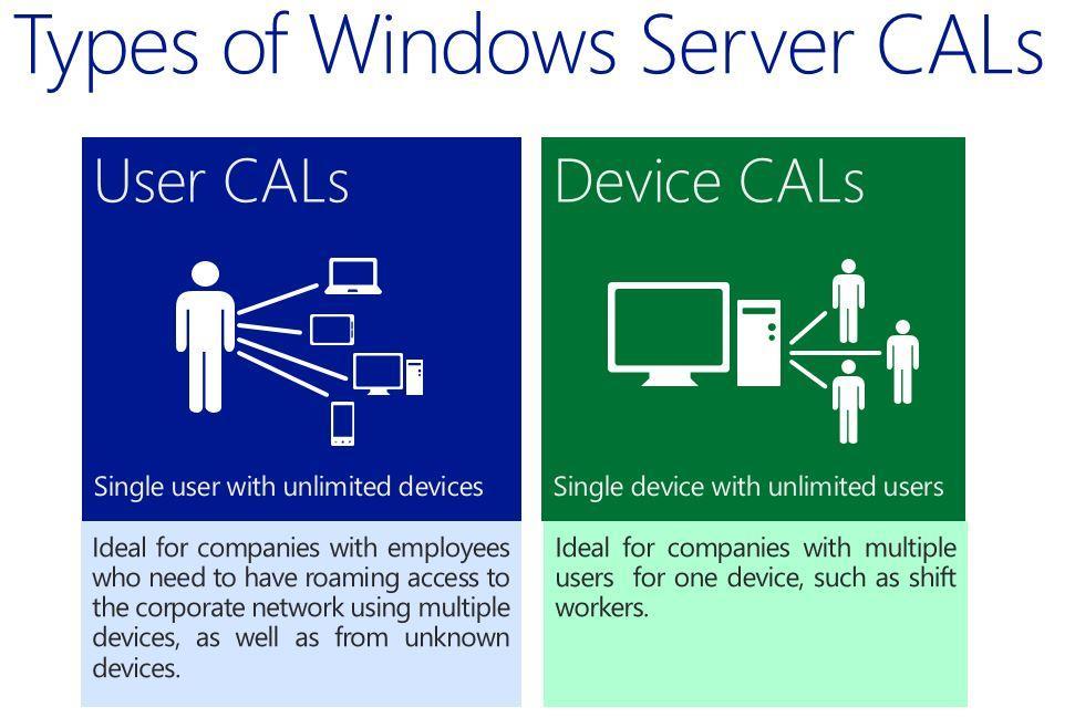 Windows Server Device CAL | TechSoup Canada